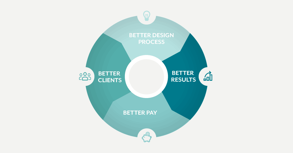 The answer to better pay and better clients (it's not better design skills)