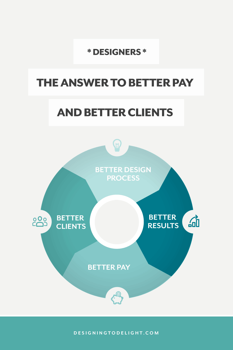 How to get better design projects and better clients as a freelance designer and charge more for your design work.
